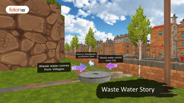 A Virtual Tour of Chapter 18 Wastewater story