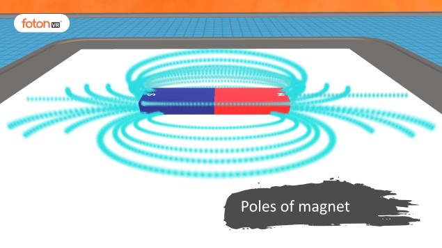 Virtual tour 3 Poles of magnet