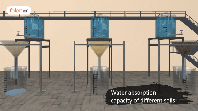 Virtual tour 4 Water absorption capacity of different soils