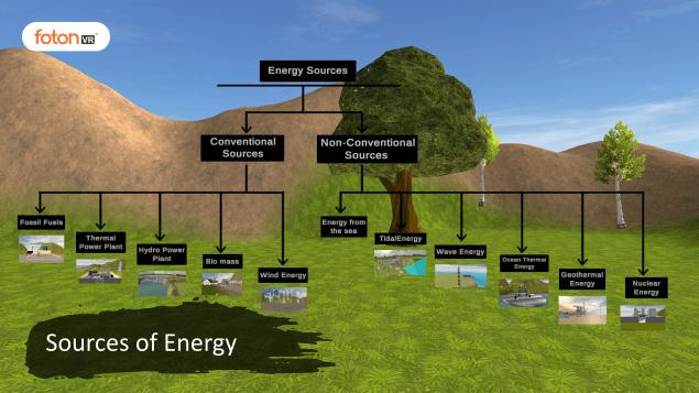 Virtual tour 1 Sources of Energy