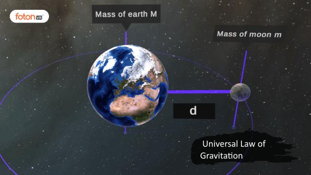 Virtual tour 1 Universal Law of Gravitation