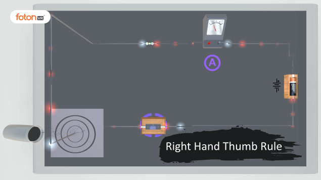 Virtual tour 2 Right Hand Thumb Rule