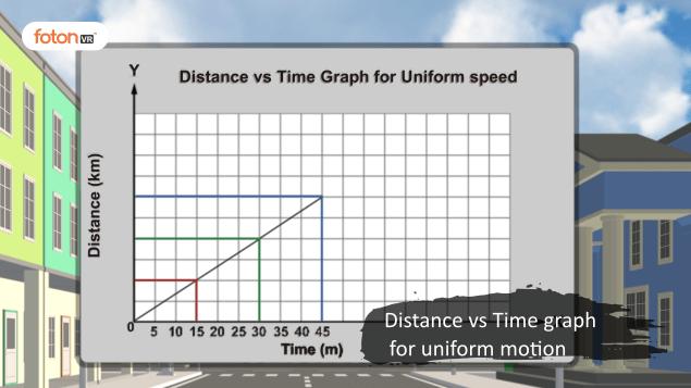 Virtual tour 3 Distance vs Time graph for uniform motion