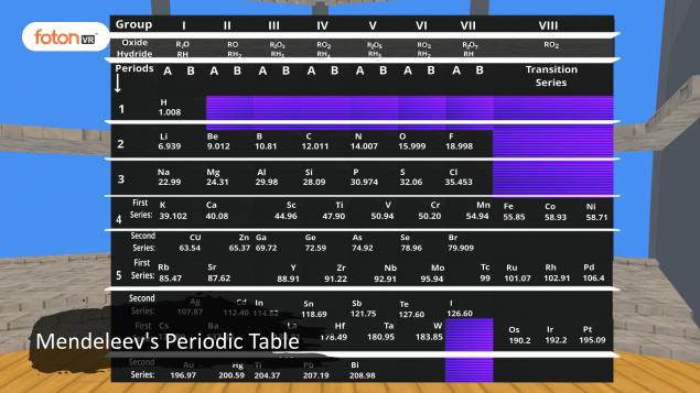 Virtual tour 3 Mendeleevs Periodic Table