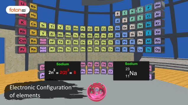 Virtual tour 4 Electronic Configuration of elements