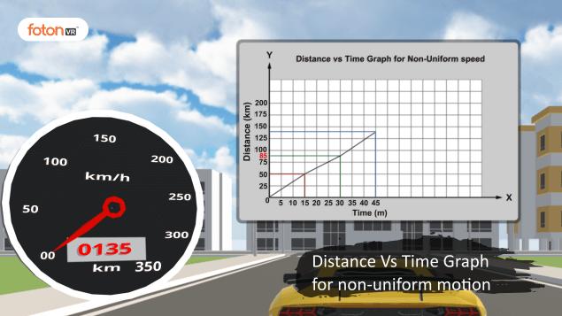 Virtual tour 5 Distance Vs Time Graph for non-uniform motion