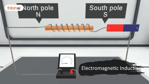 Virtual tour 6 Electromagnetic Induction