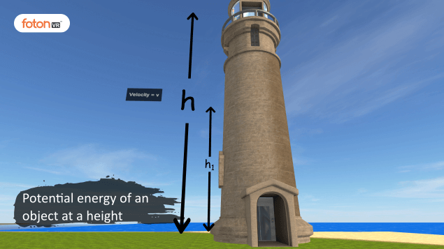 Virtual tour 6 Potential energy of an object at a height