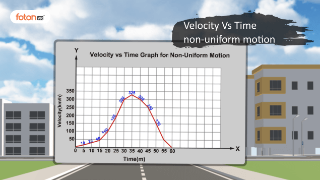 Virtual tour 6 Velocity Vs Time non-uniform motion